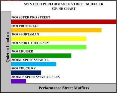 Magnaflow Muffler Chart 24156 | ENEWS